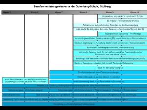 Berufsorientierung der GUTENBERG-Schule Stolberg