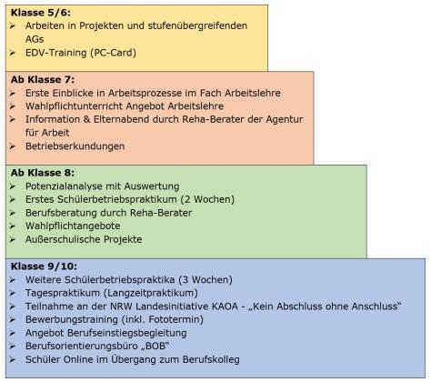 Module Berufsorientierung Gutenberg 2019